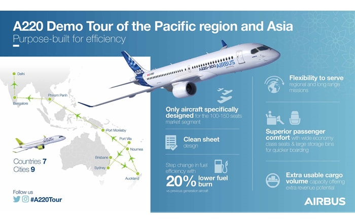 Airbus Launches A220 Demonstration Tour Of The Pacific Region.